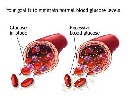 gula-darah