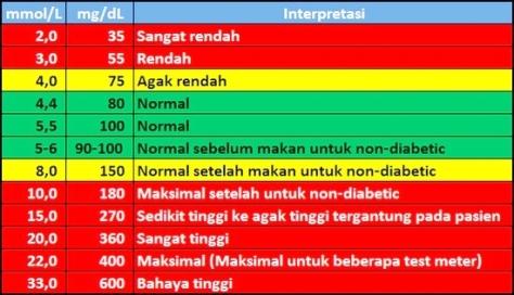 tabel-konversi-gula-darah-1