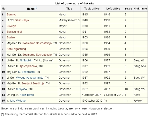 List of Governors of Jakarta
