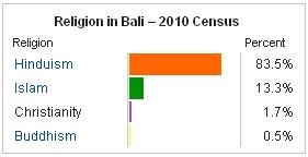 RELIGION IN BALI 2012