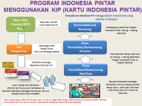 479x358xProgram,P20Indonesia,P20Pintar,P20Menggunakan,P20KIP.png.pagespeed.ic.4zWPuRBKGC