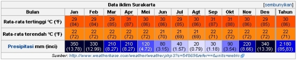 data-iklim-surakarta
