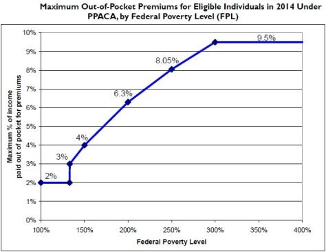 PPACA_Premium_Chart