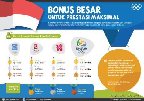 1509_Bonus-Peraih-Medali-Olimpiade