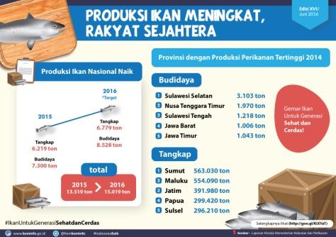 2306_Produksi-Ikan_rsz