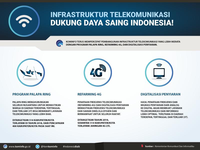 Infrastruktur-Telekomunikasi-Dukung-Daya-Saing-Indonesia