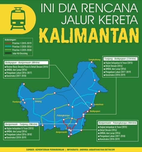 Jalur_Kereta_Kalimantan_Infografis_Detikfinance