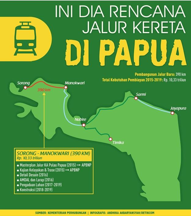 Jalur_Kereta_Papua_Infografis_Detikfinance