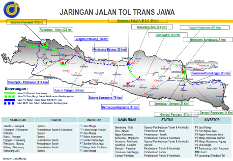 Jaringan Tol Trans Jawa