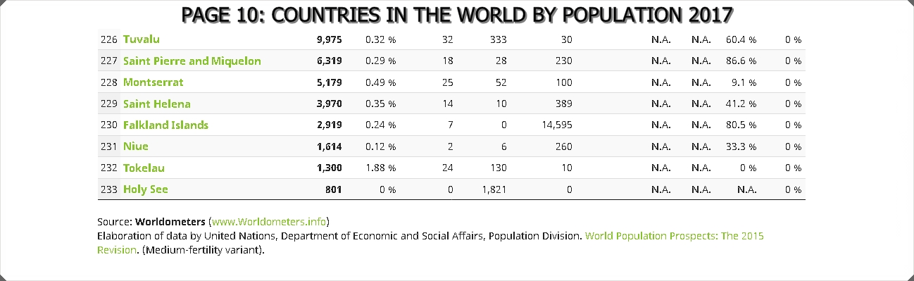 P10-WORLD POPULATION 2017 10