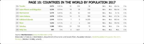 P10-WORLD POPULATION 2017 10