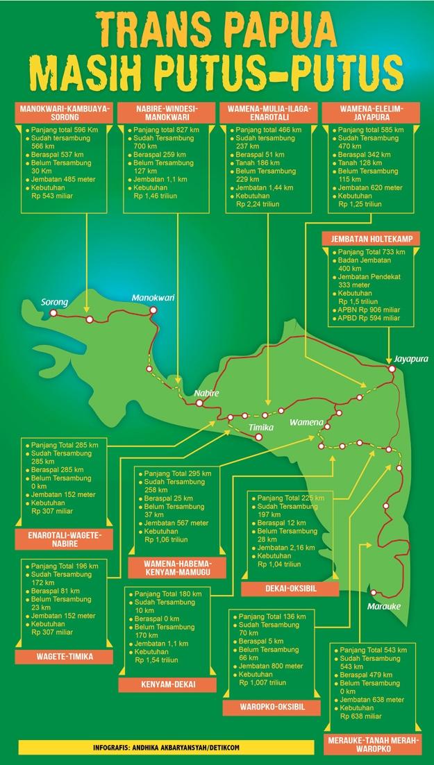 Trans_Papua_Infografis_Detikfinance1