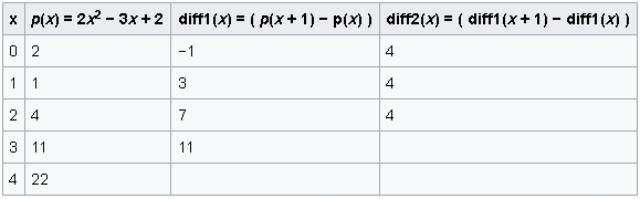 values of the polynomial
