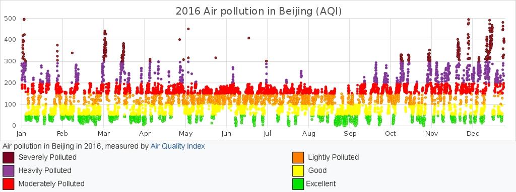 2016_Air_pollution_in_Beijing-vert