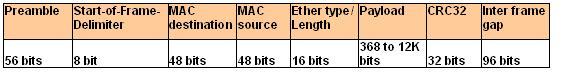 802.3_mac_sublayer_protocol1