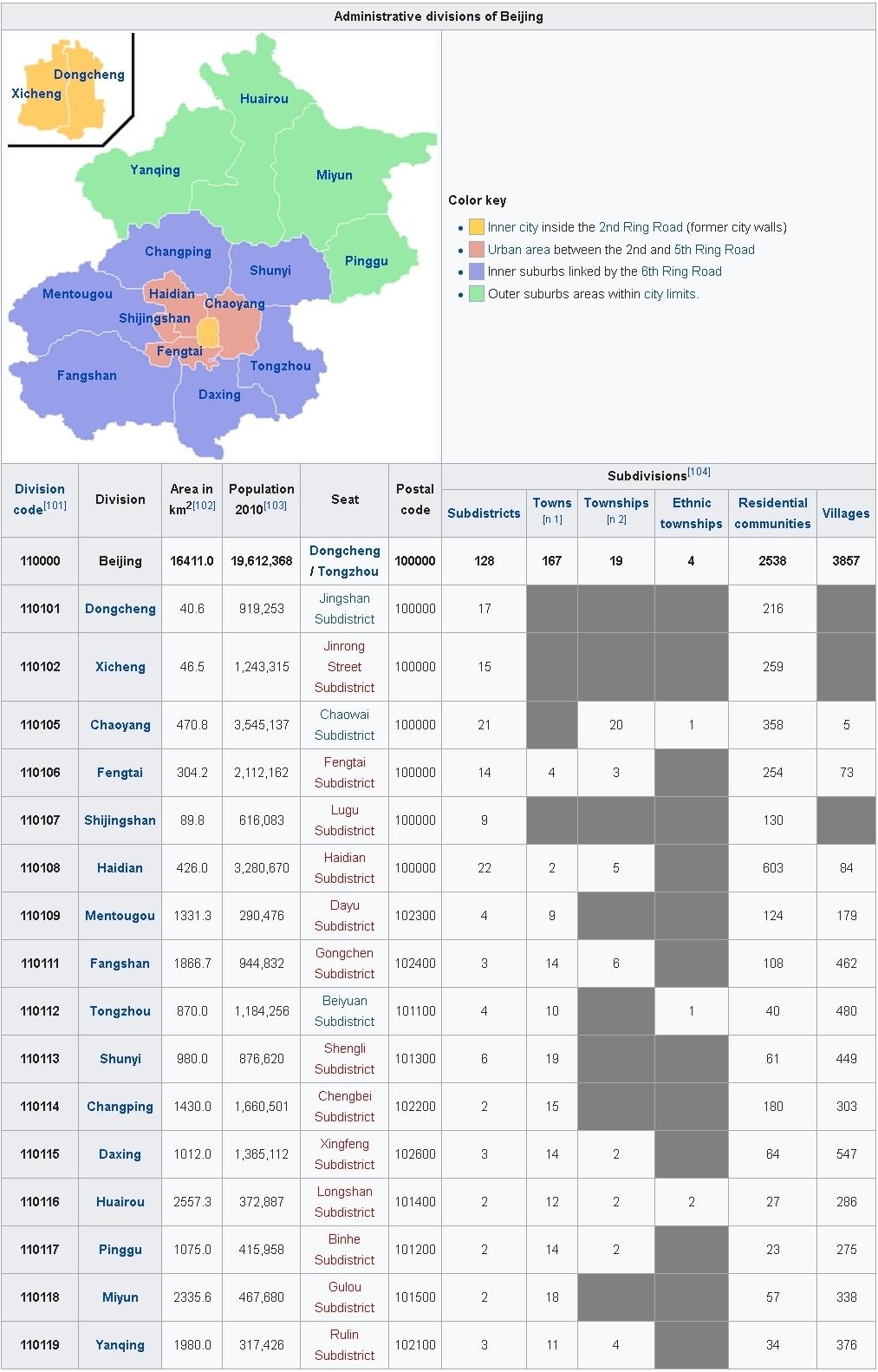 Administrative divisions of Beijing 1-vert