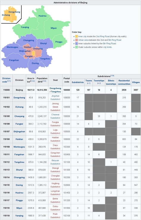 Administrative divisions of Beijing 1-vert