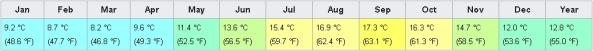 Average sea temperature