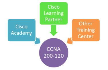 ccna-learn