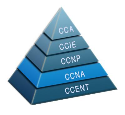 CCNA-Syllabus