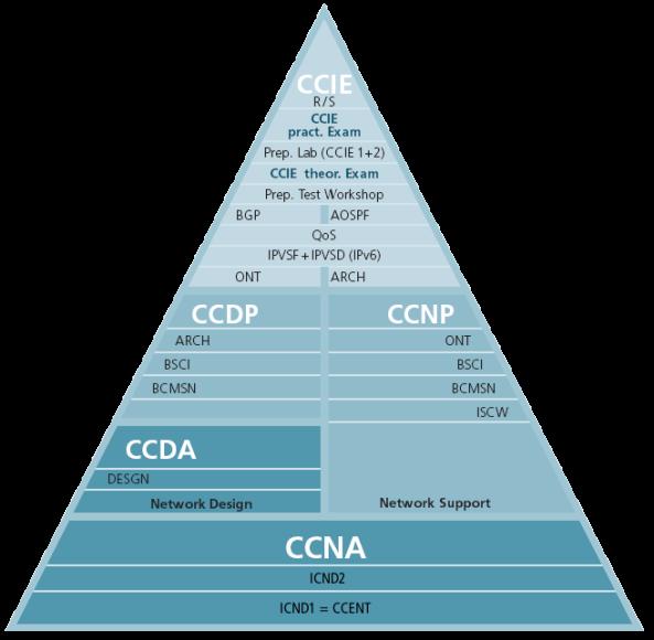cisco-security-training--ccna--ccnp-certification_56cd973d742eb