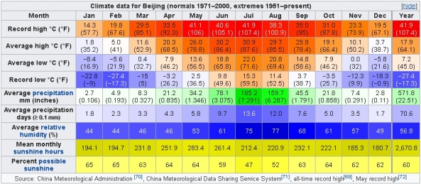 Climate data for Beijing