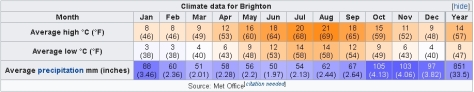 Climate data for Brighton