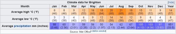 Climate data for Brighton