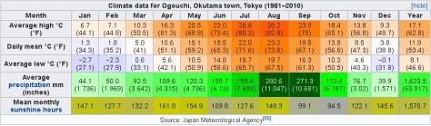 Climate data for Ogouchi