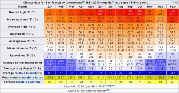 Climate data for San Francisco