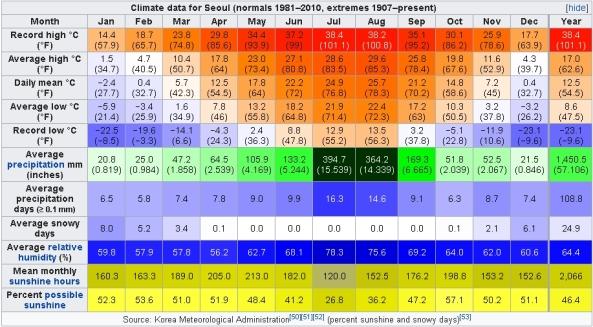 Climate data for Seoul