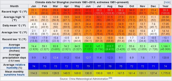 Climate data for Shanghai