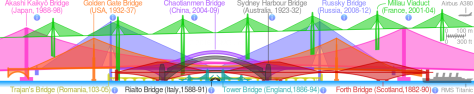 Comparison_of_notable_bridges_SMIL.svg