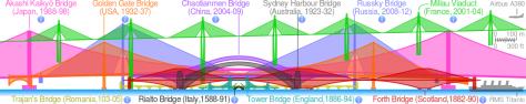 Comparison_of_notable_bridges_SMIL.svg