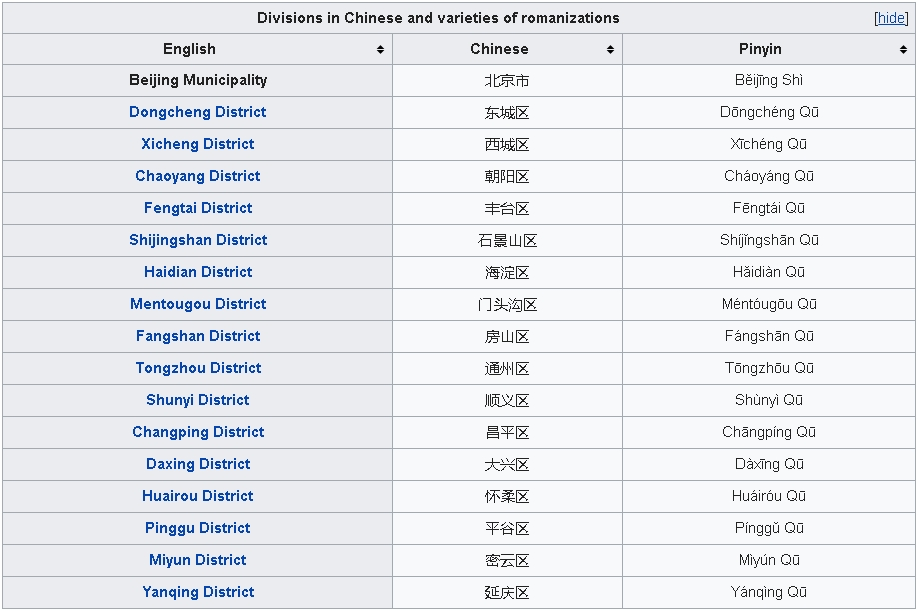 Divisions in Chinese and varieties of romanizations