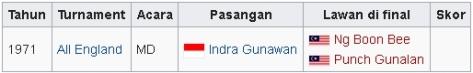 Final turnamen internasional-Juara 2-Ganda