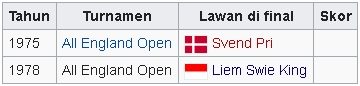 Final turnamen internasional-Juara 2