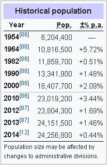 Historical population
