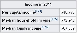 Income in 2011