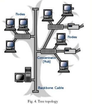 network-topology-13-638