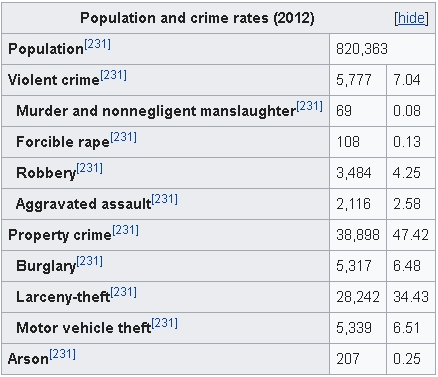 Population and crime rates (2012)