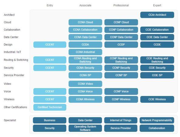 Tabel Pilihan Macam-macam sertifikasi cisco _ alvin-blctelkom