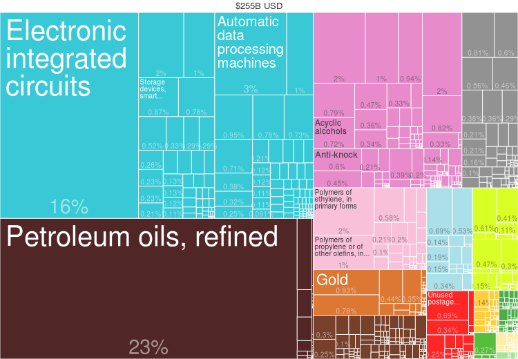 2014_Singapore_Products_Export_Treemap