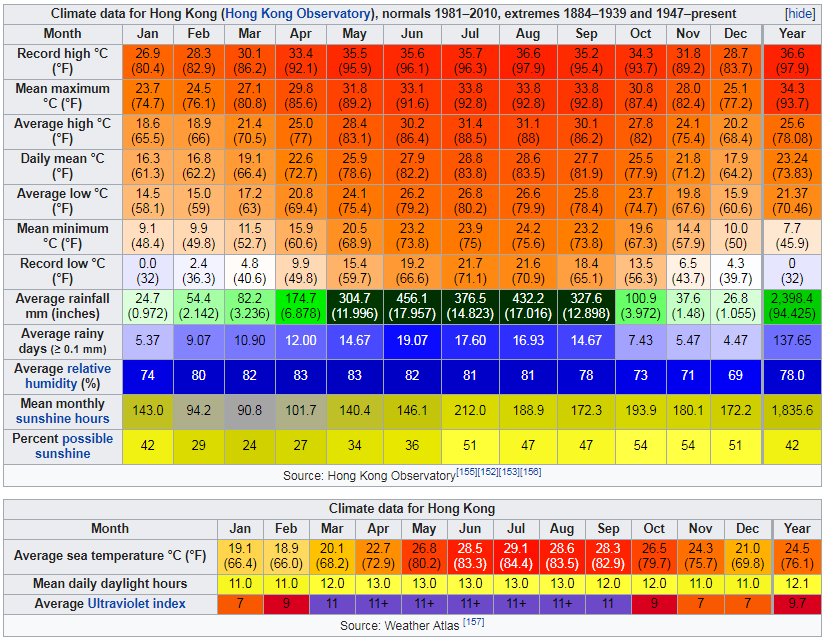 Climate data for Hong Kong