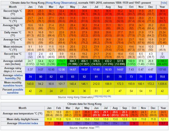 Climate data for Hong Kong