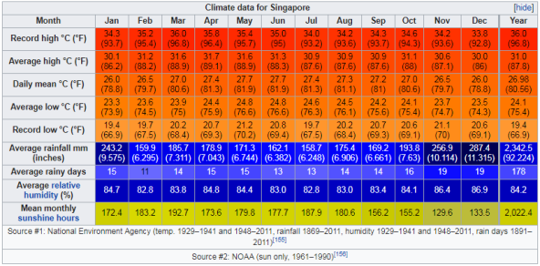 Climate data for Singapore