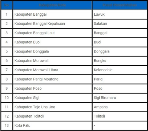 Daftar nama 12 Kabupaten dan 1 Kota