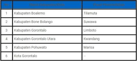 Daftar nama kabupaten dan kota di Gorontalo