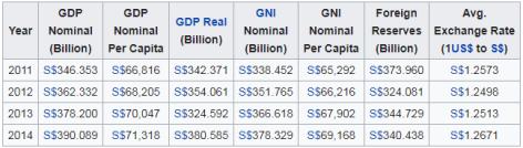 Economy Statistics