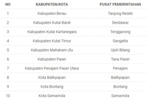 Kabupaten dan Kota Kalimantan Timur